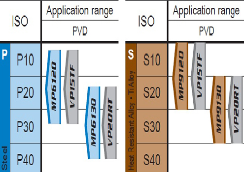 Round Honing Mitsubishi Materials AOMT123604PEER-H VP20RT Coated Carbide Milling Insert 0.142 Thick Class M Parallelogram 85/° Grade VP20RT Pack of 10 0.016 Corner Radius