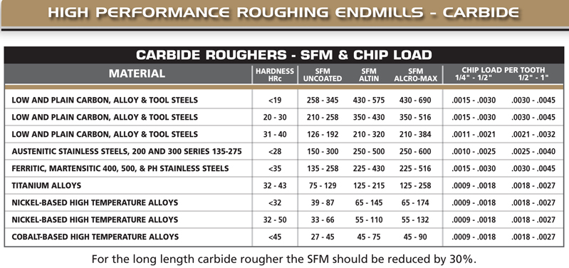 high performance roughing end mill